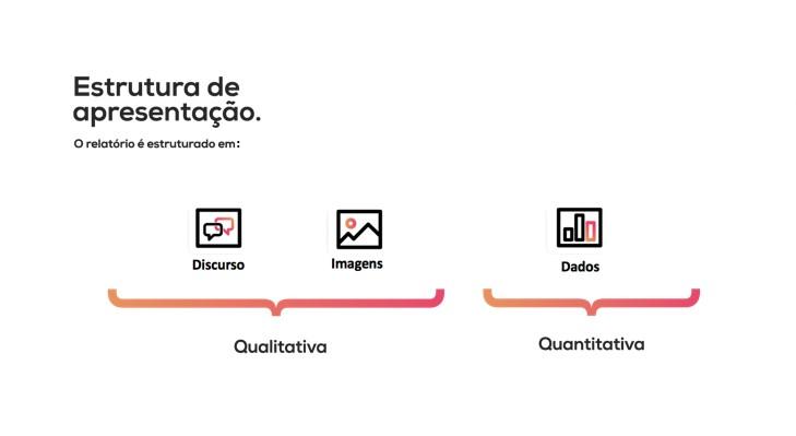 Estrutura de apresentação. O relatório é apresentado é estruturado em: Discurso, Imagens (Qualitativa) e Dados (Quantitativa)