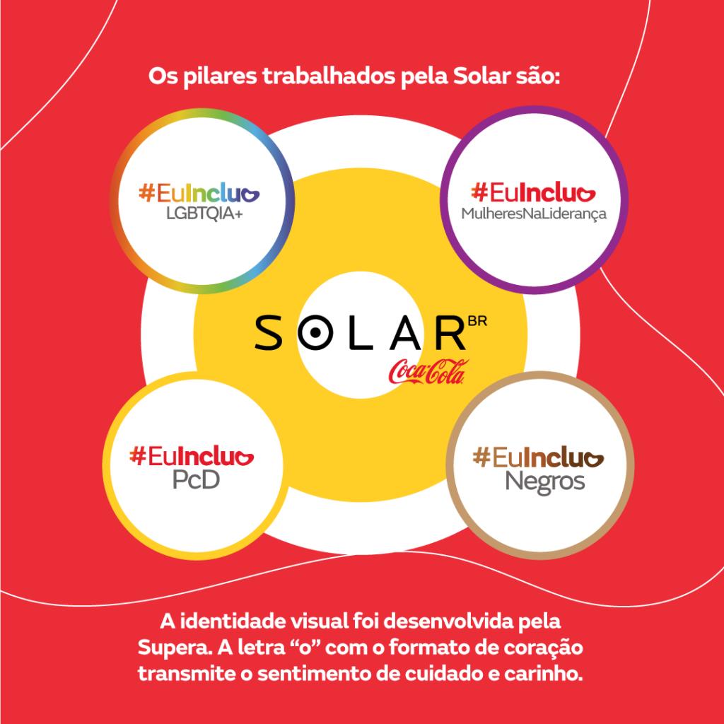Pilares de diversidade trabalhados pela Solar.  #EuIncluoLGTBQIA+ #EuIncluoMulheresNaLiderança #EuIncluoPCD #EuIncluoNegros